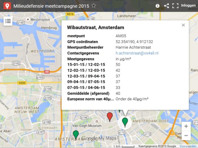 Tot juni zit de Wibautstraat gemiddeld net op maximum  grenswaarde van 40 µg/m³. De Valkenburgerstraat zit boven dat Europees overeengekomen maximum.