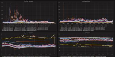 Het platform waarop alle data te zien is.